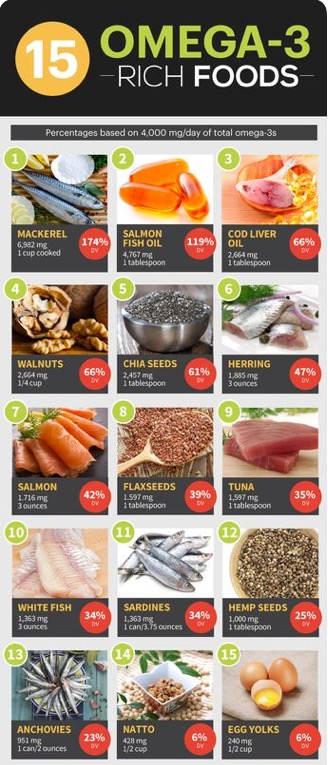 Healthy Happy Choice- Alimentos Ricos en Omega 3